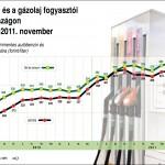 Üzemanyagárak Magyarországon